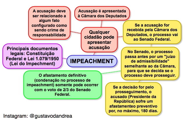 mindmap-impeachment